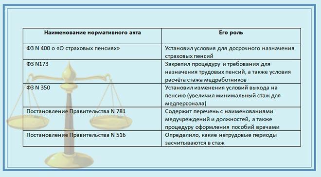 Закон. Пенсия медработника