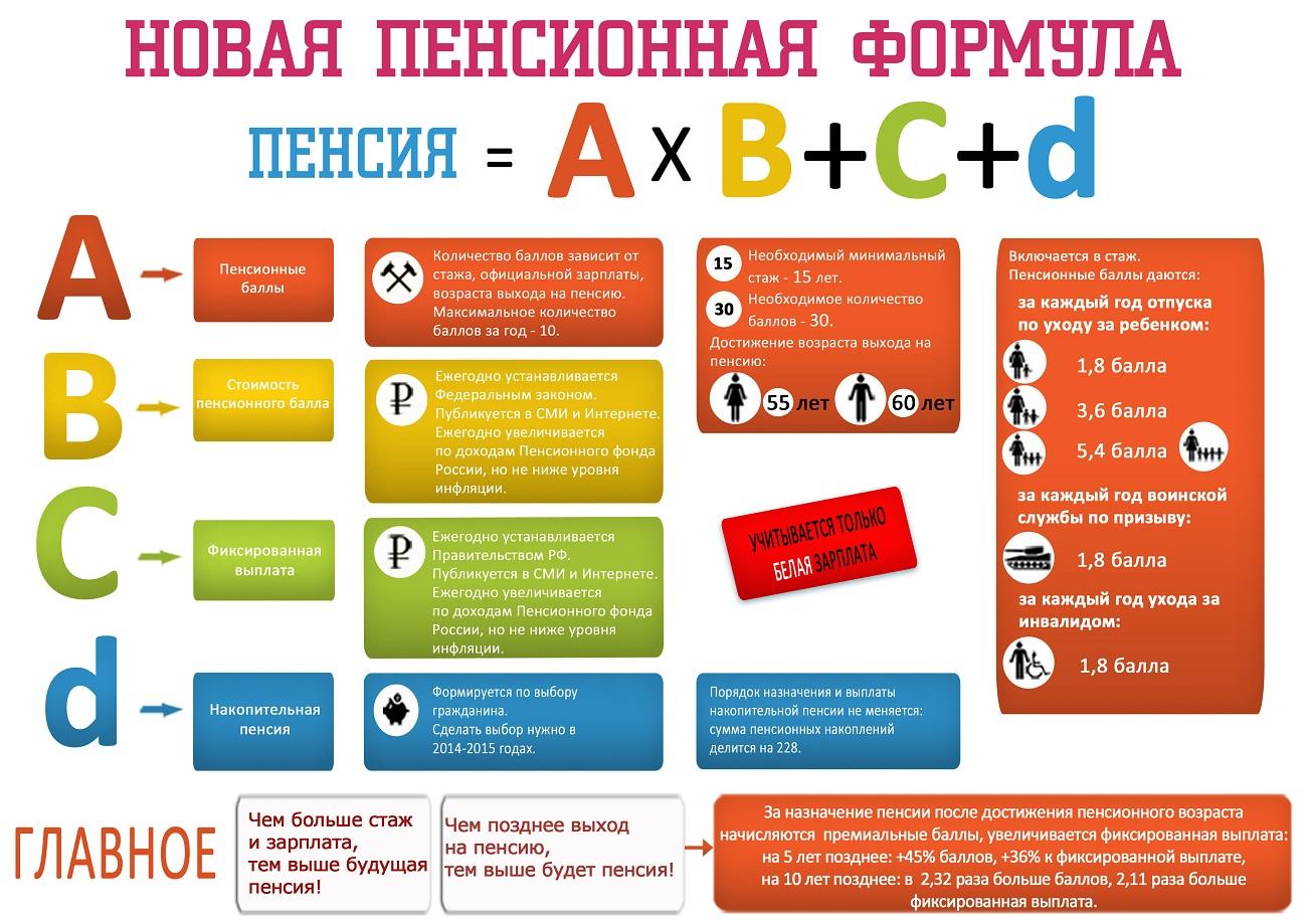 Сколько стоит пенсионного балла регистрация личного кабинета пенсионного фонда украины